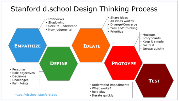 "This image maps out the Stanford d. school Design Thinking Process: Empathize (interviews, Shadowing, Seek to understand, Non-judgemental), Define (Personas, Role Objectives, Decisions, Challenges, Pain Points), Ideate (Share ideas, all ideas worthy, diverge/converge, ""yes and"" thinking, prioritize), Prototype (Mockups, storyboards, keep it simple, fail fast, iterate quickly), and Test (understand impediments, what works?, role play, and iterate quickly)"