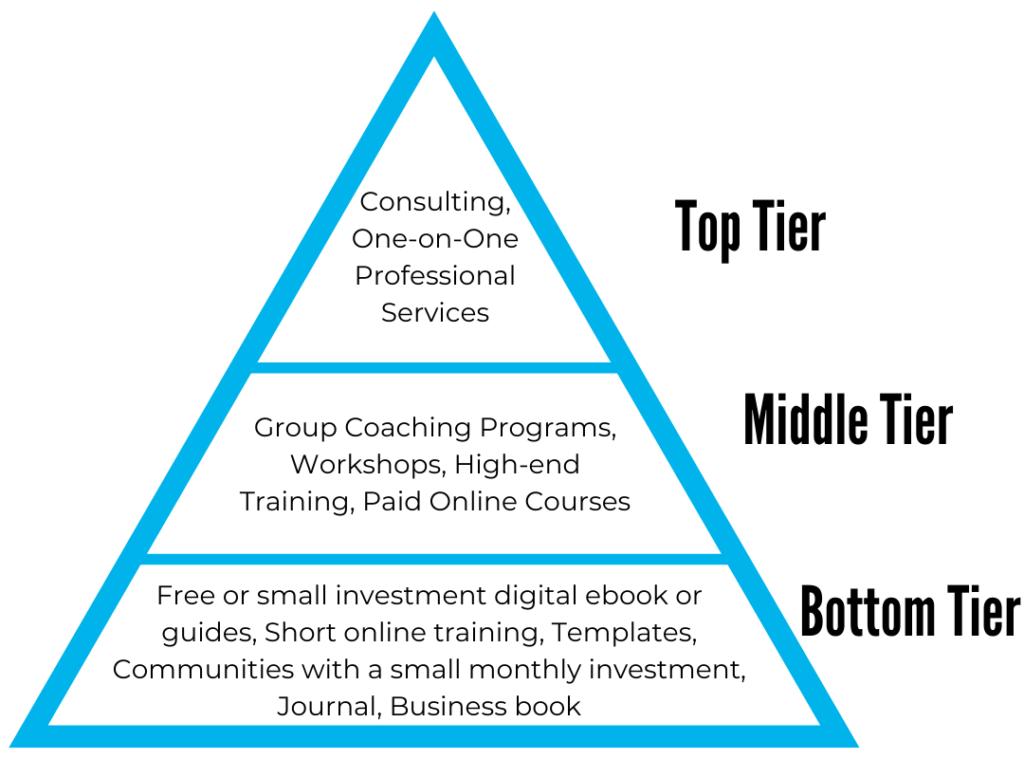 Profit triangle
